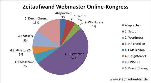 Diagramm mit der Übersicht über die einzelnen Arbeitsschritte beim Online-Kongress