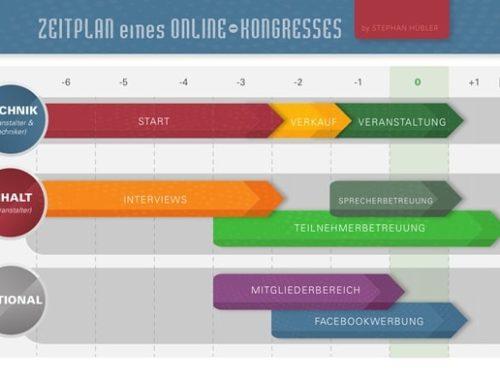 Der perfekte Zeitplan für deinen Online-Kongress
