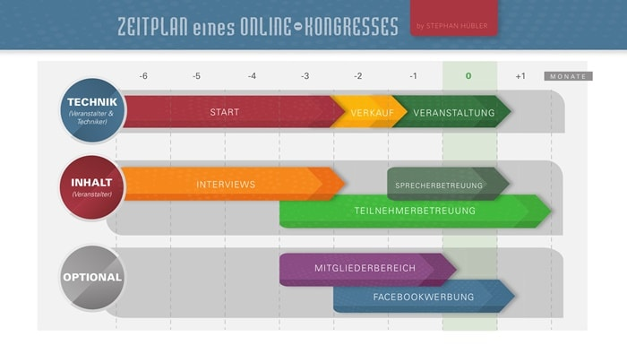 Zeitplan für einen Online-Kongress